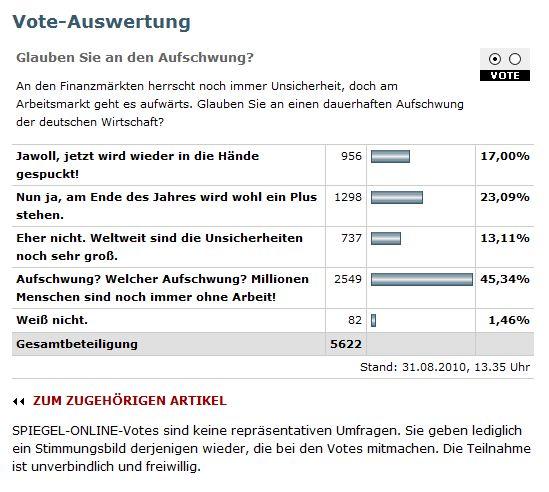 Glauben Sie an den Aufschwung? Eine Spiegel Online-Umfrage vom 31.08.2010