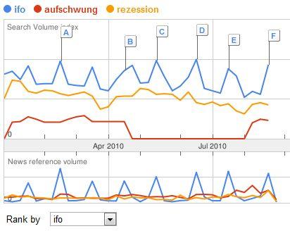 Google Trends- Auswertung der Begriffe ifo (blau), Aufschwung (rot), Rezession (gelb) für 2010