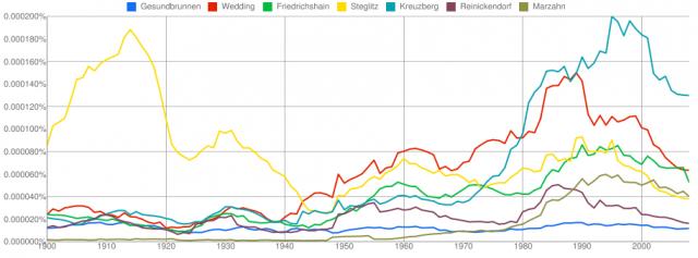 die Erwähnung ausgewählter Berliner Bezirke in Büchern seit 1900