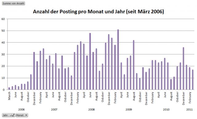 Anzahl der Postings pro Monat und Jahr (seit März 2006)