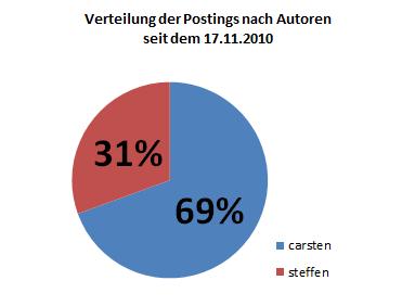 Verteilung der Postings nach Autoren seit dem 17.11.2010