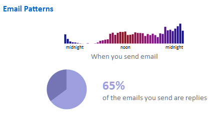 email patterns (Febr. 2012)