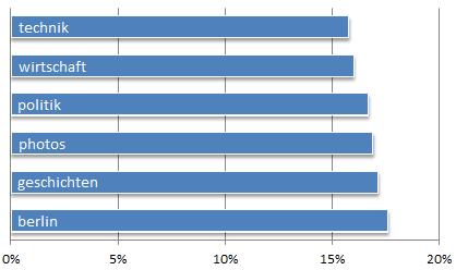 Umfrage: Welche Themen sind interessant?